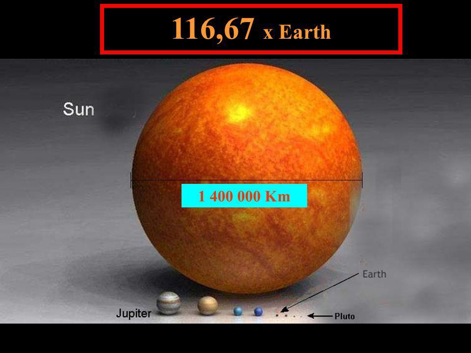 116,67 x Earth 1 400 000 Km