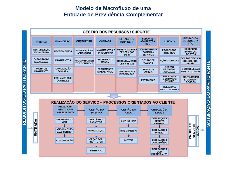 Modelo de Macrofluxo de uma Entidade de Previdência Complementar