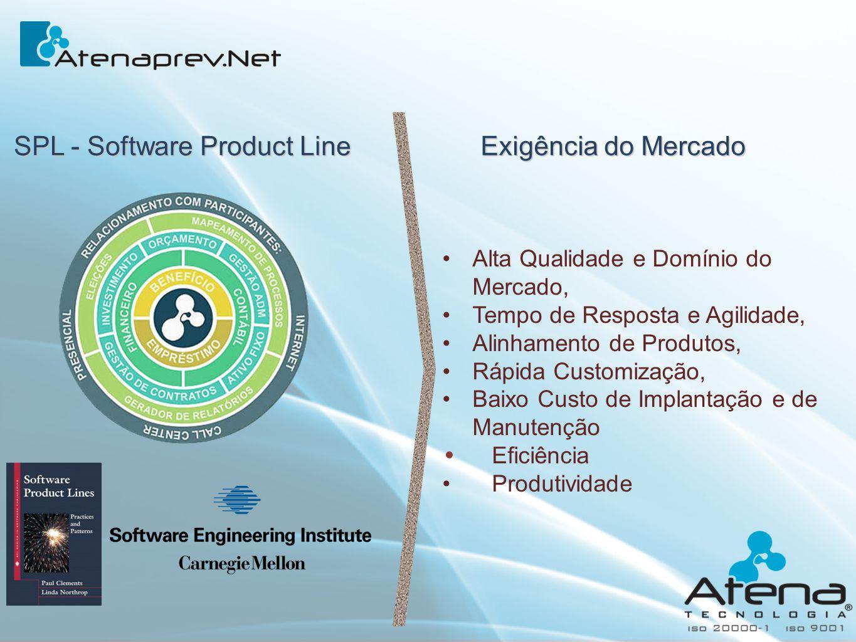 SPL - Software Product Line Exigência do Mercado