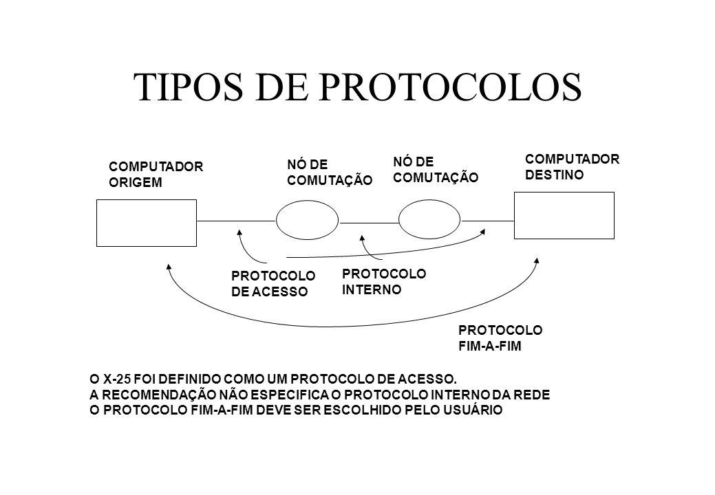 TIPOS DE PROTOCOLOS COMPUTADOR NÓ DE NÓ DE COMPUTADOR DESTINO