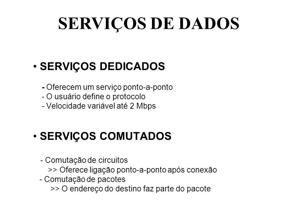 SERVIÇOS DE DADOS SERVIÇOS DEDICADOS SERVIÇOS COMUTADOS