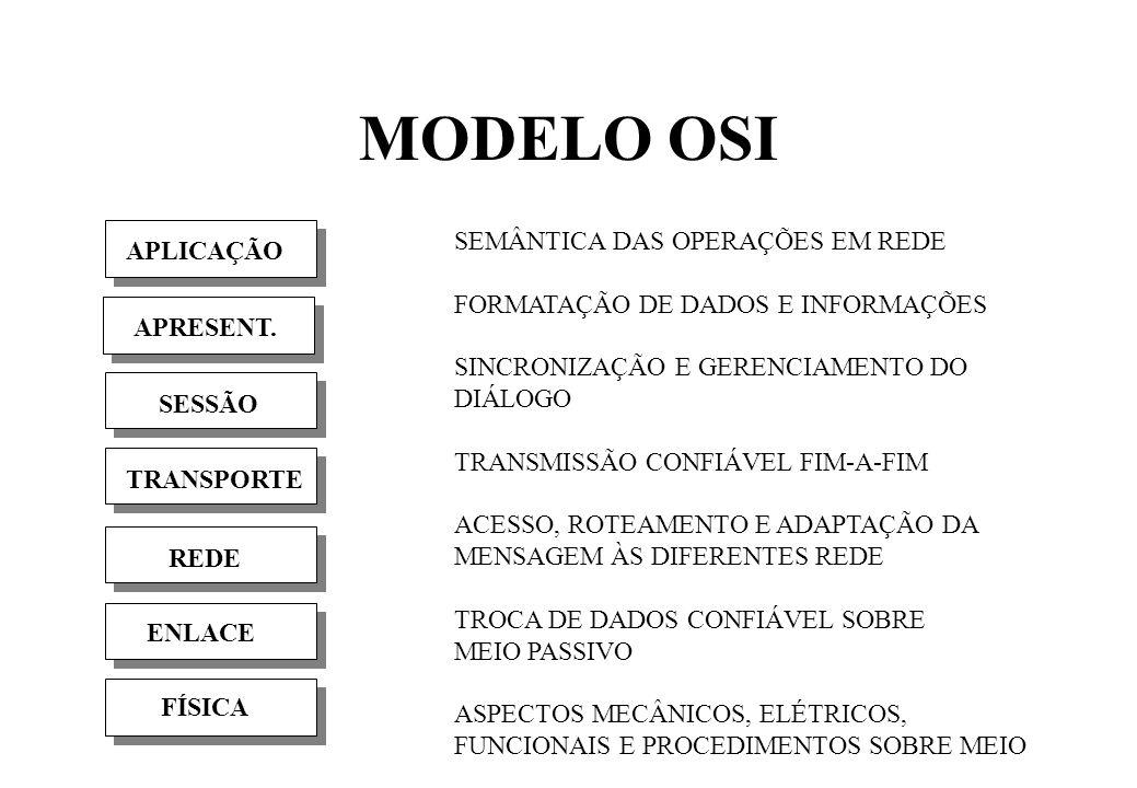 MODELO OSI SEMÂNTICA DAS OPERAÇÕES EM REDE APLICAÇÃO