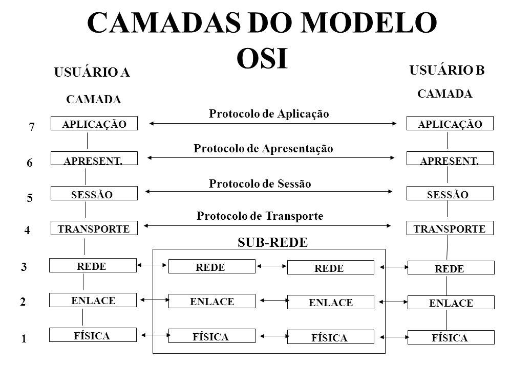 CAMADAS DO MODELO OSI USUÁRIO B USUÁRIO A SUB-REDE CAMADA CAMADA
