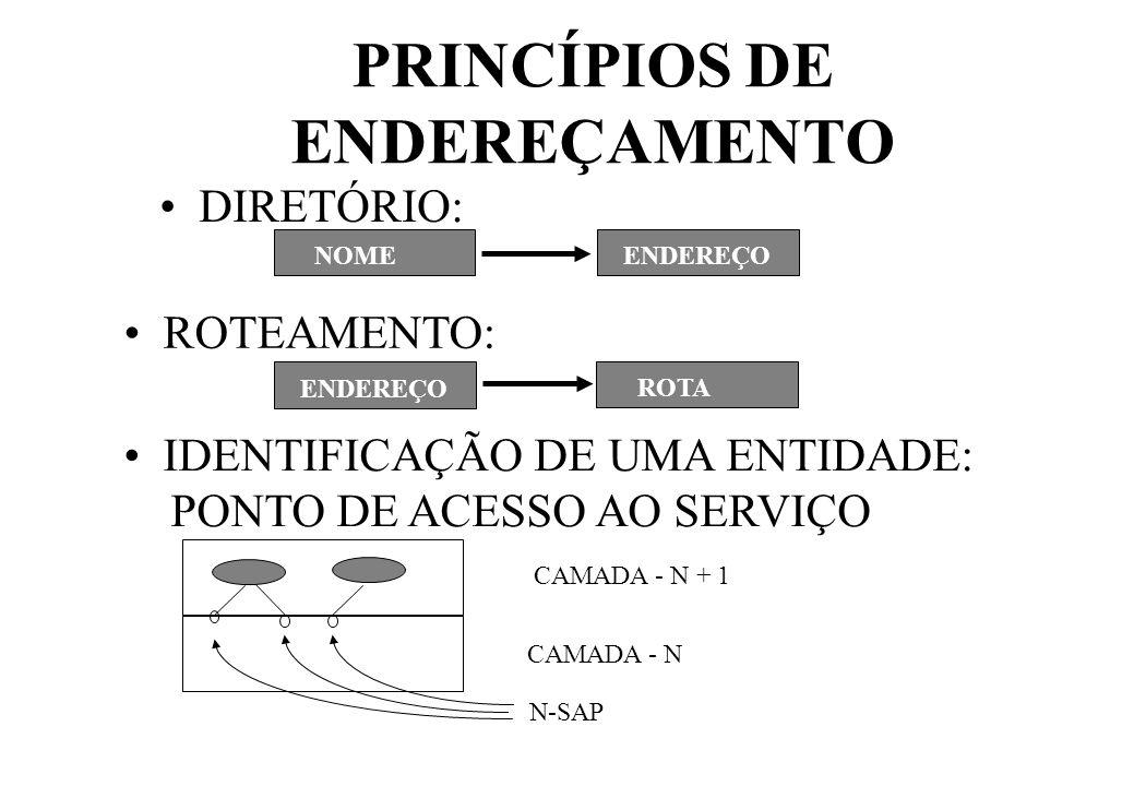 PRINCÍPIOS DE ENDEREÇAMENTO