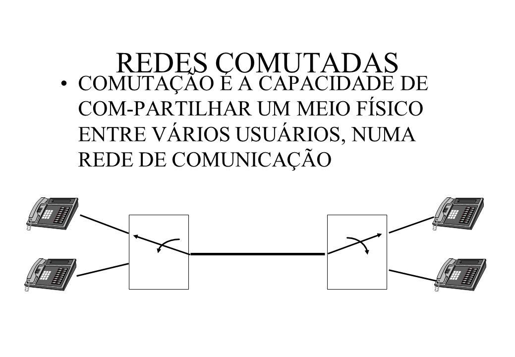 REDES COMUTADAS COMUTAÇÃO É A CAPACIDADE DE COM-PARTILHAR UM MEIO FÍSICO ENTRE VÁRIOS USUÁRIOS, NUMA REDE DE COMUNICAÇÃO.