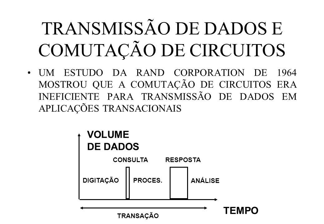 TRANSMISSÃO DE DADOS E COMUTAÇÃO DE CIRCUITOS