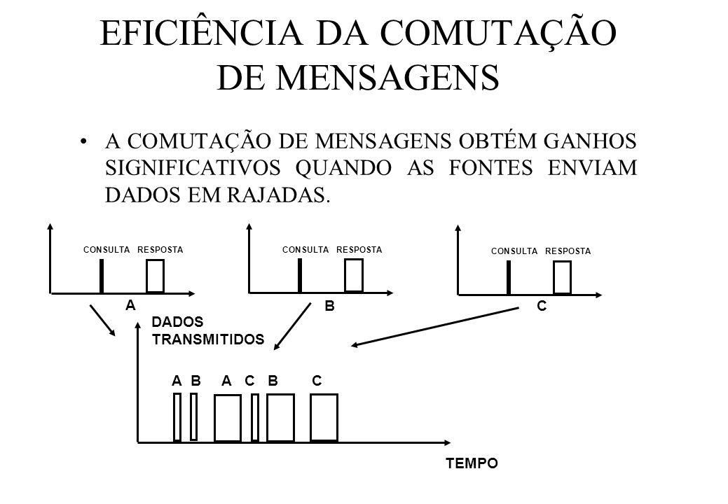 EFICIÊNCIA DA COMUTAÇÃO DE MENSAGENS