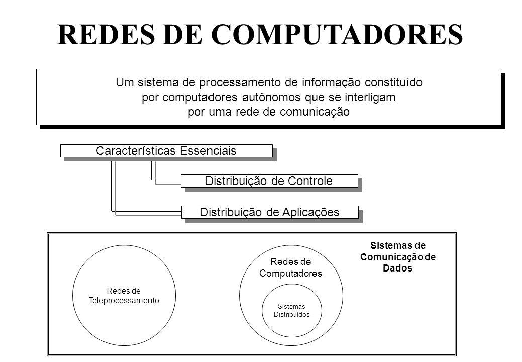 REDES DE COMPUTADORES Um sistema de processamento de informação constituído. por computadores autônomos que se interligam.