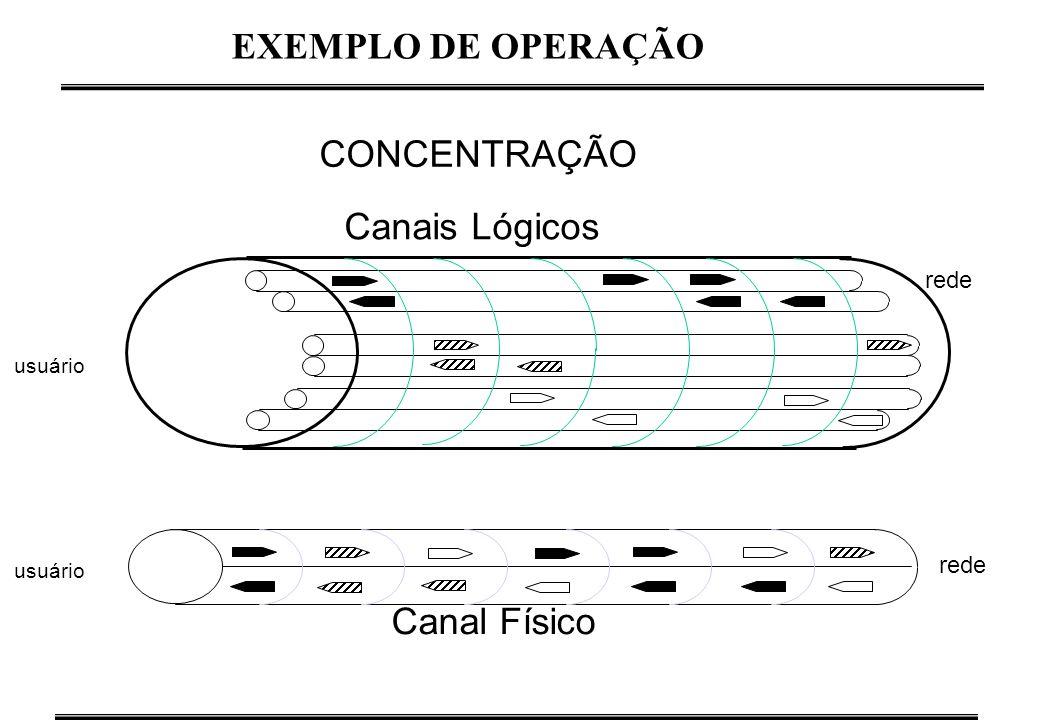 EXEMPLO DE OPERAÇÃO CONCENTRAÇÃO Canais Lógicos Canal Físico rede rede