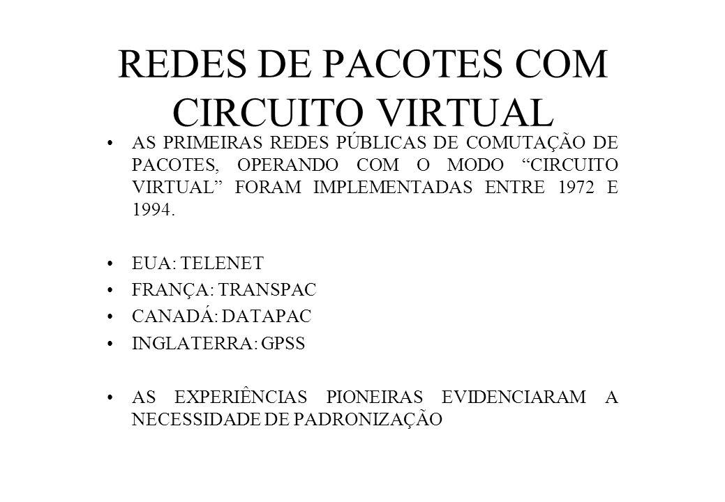REDES DE PACOTES COM CIRCUITO VIRTUAL