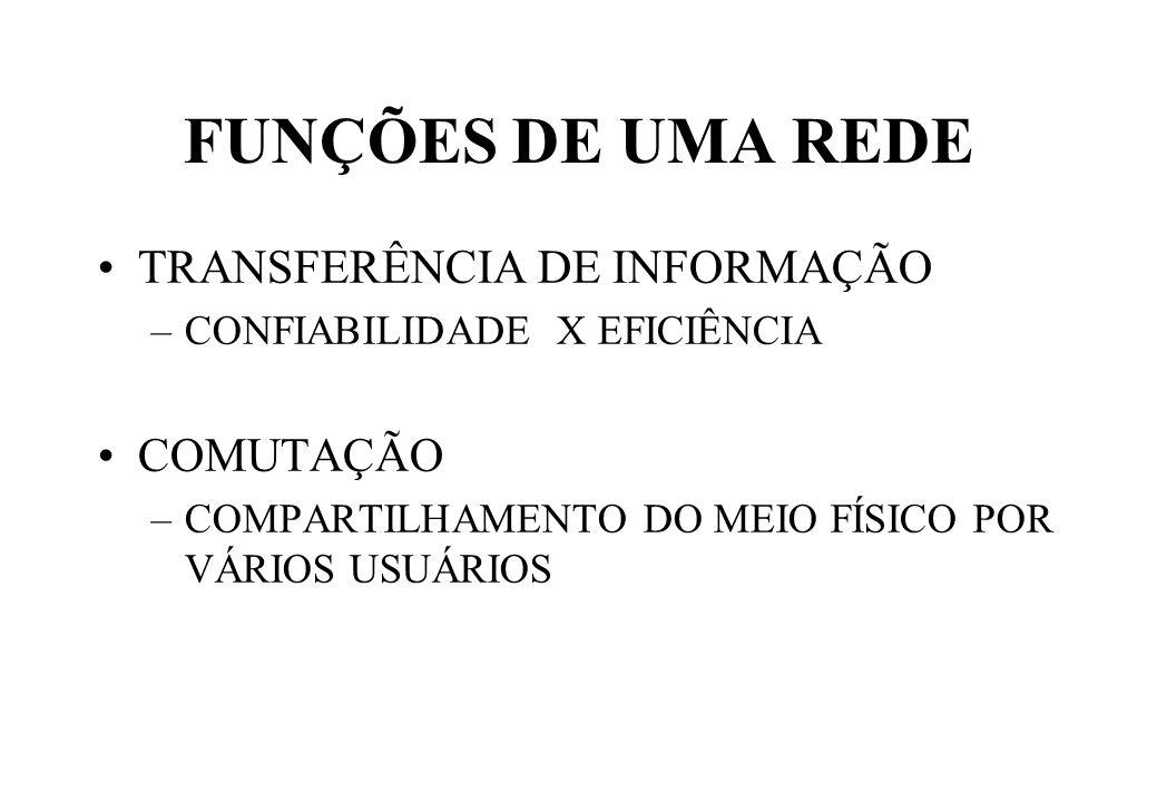 FUNÇÕES DE UMA REDE TRANSFERÊNCIA DE INFORMAÇÃO COMUTAÇÃO