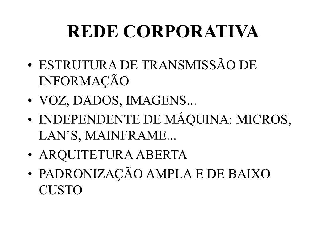 REDE CORPORATIVA ESTRUTURA DE TRANSMISSÃO DE INFORMAÇÃO