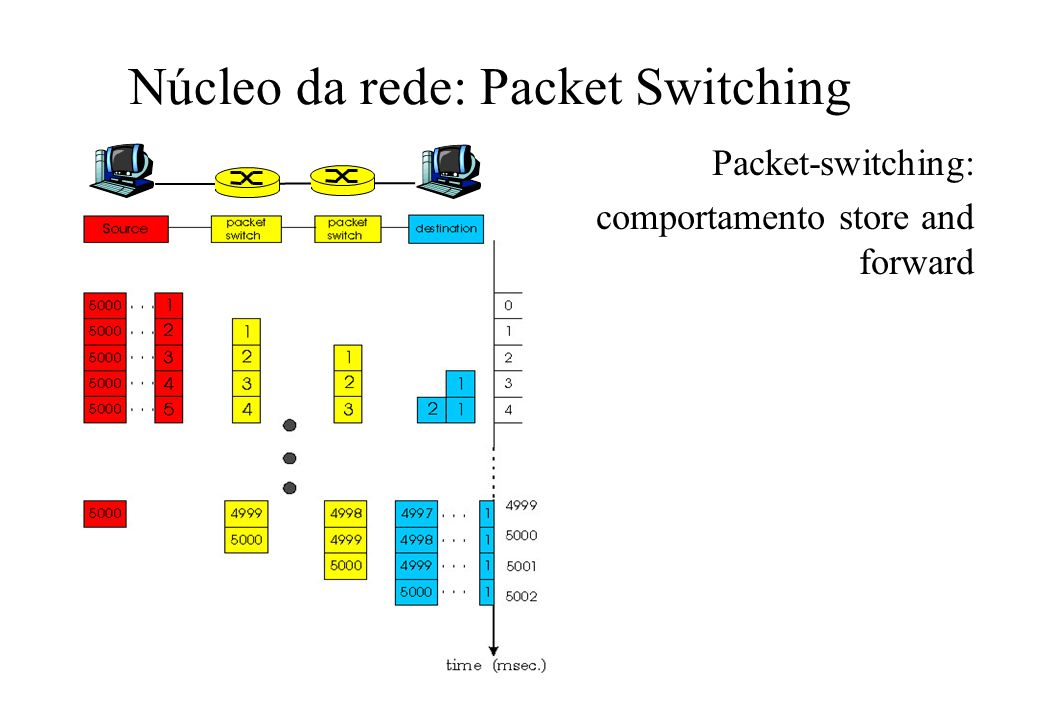Núcleo da rede: Packet Switching