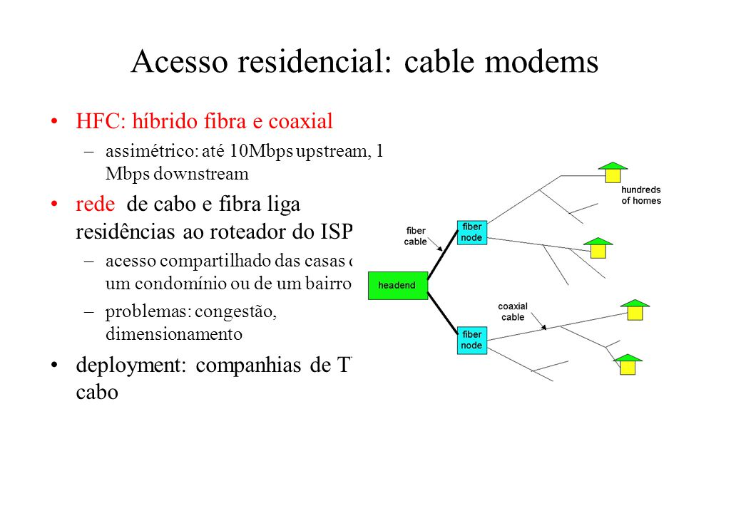 Acesso residencial: cable modems