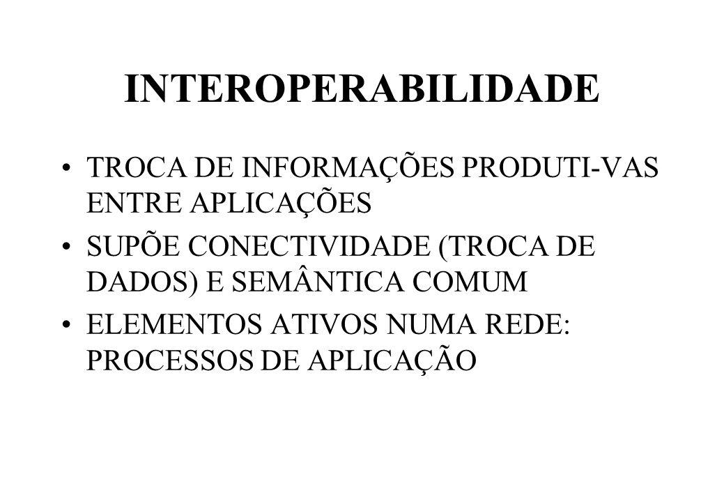 INTEROPERABILIDADE TROCA DE INFORMAÇÕES PRODUTI-VAS ENTRE APLICAÇÕES