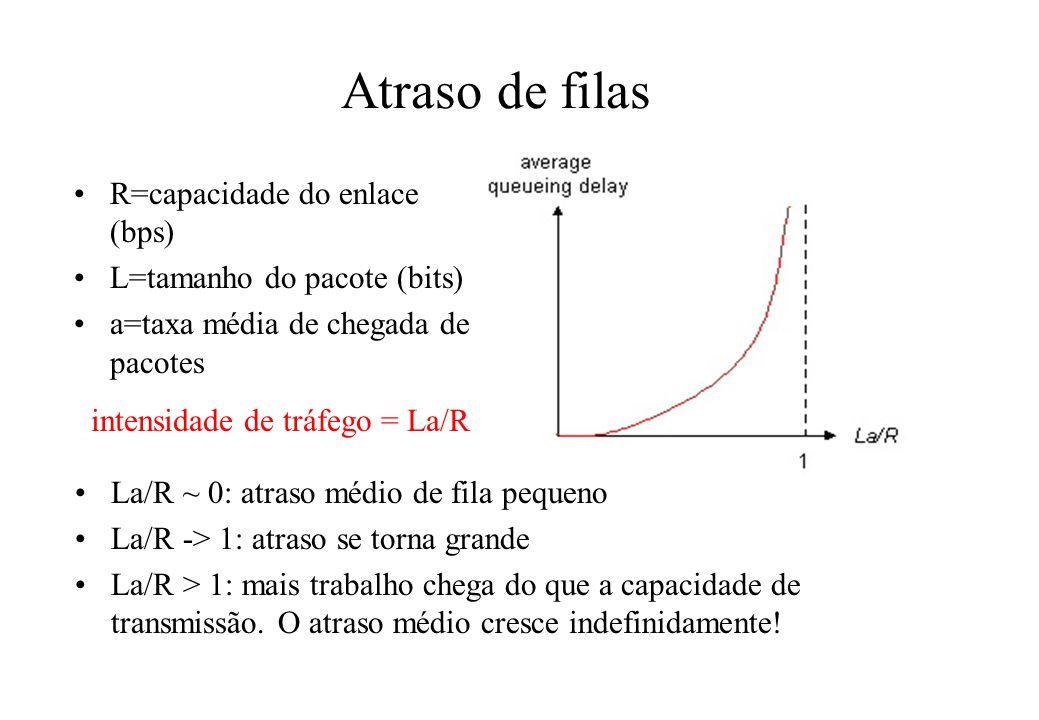 Atraso de filas R=capacidade do enlace (bps)