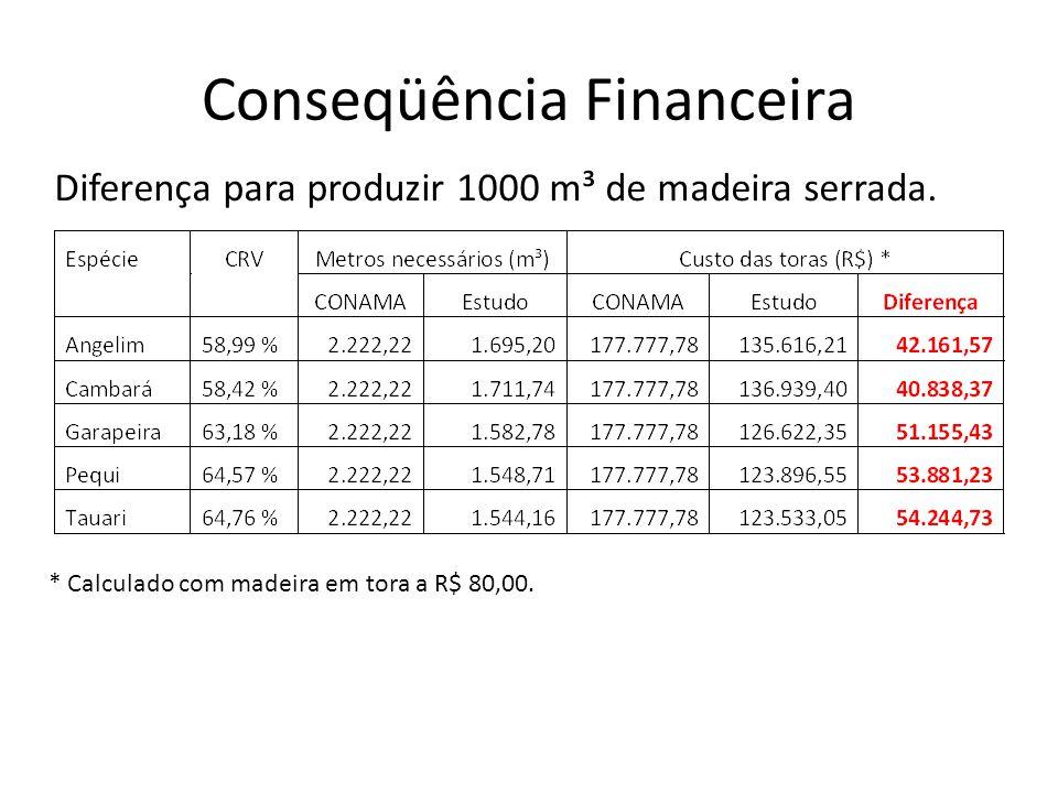 Conseqüência Financeira