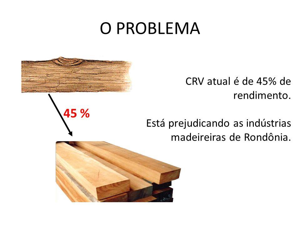 O PROBLEMA 45 % CRV atual é de 45% de rendimento.