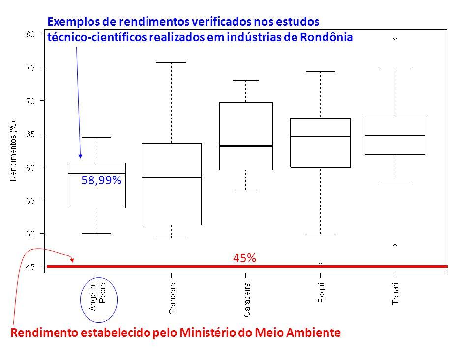 Exemplos de rendimentos verificados nos estudos técnico-científicos realizados em indústrias de Rondônia