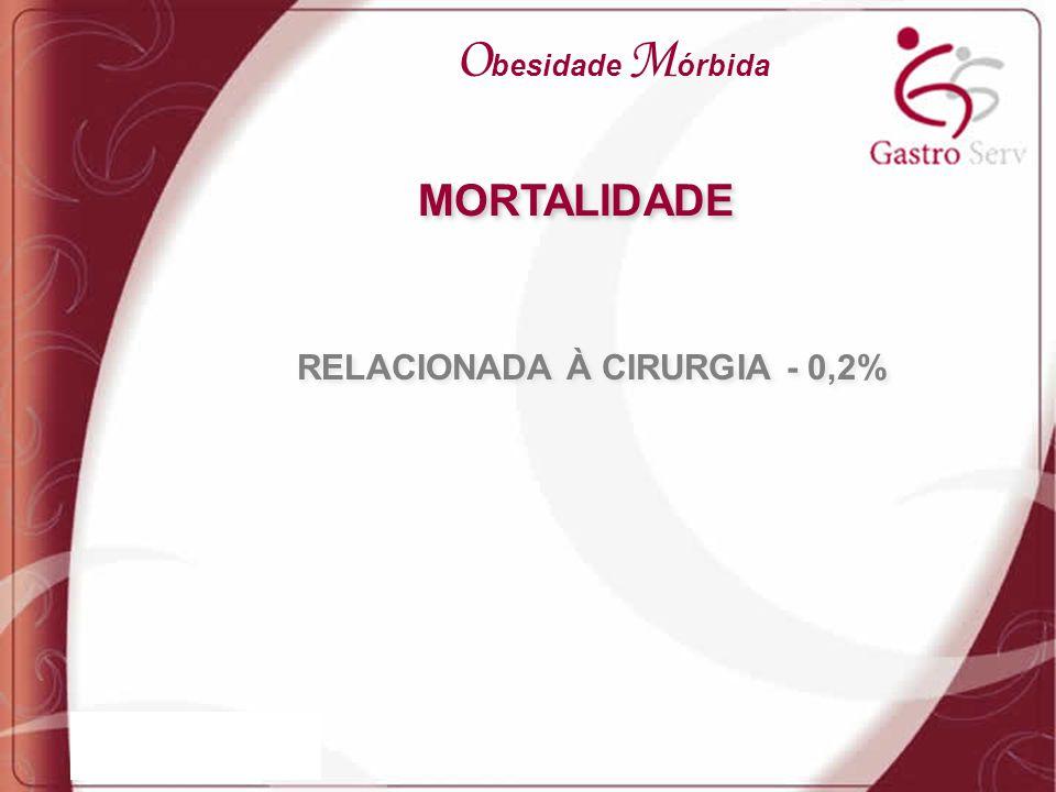 RELACIONADA À CIRURGIA - 0,2%