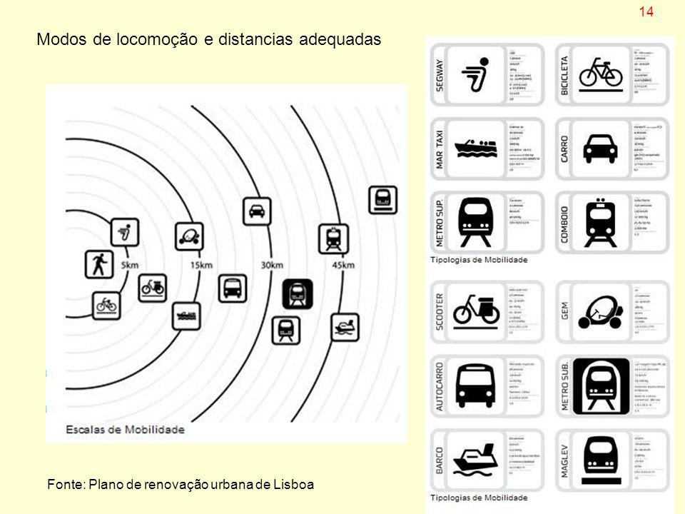 Modos de locomoção e distancias adequadas