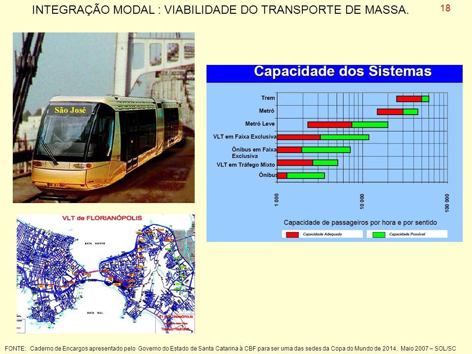 INTEGRAÇÃO MODAL : VIABILIDADE DO TRANSPORTE DE MASSA.