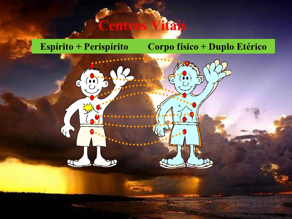 Espírito + Perispírito Corpo físico + Duplo Etérico