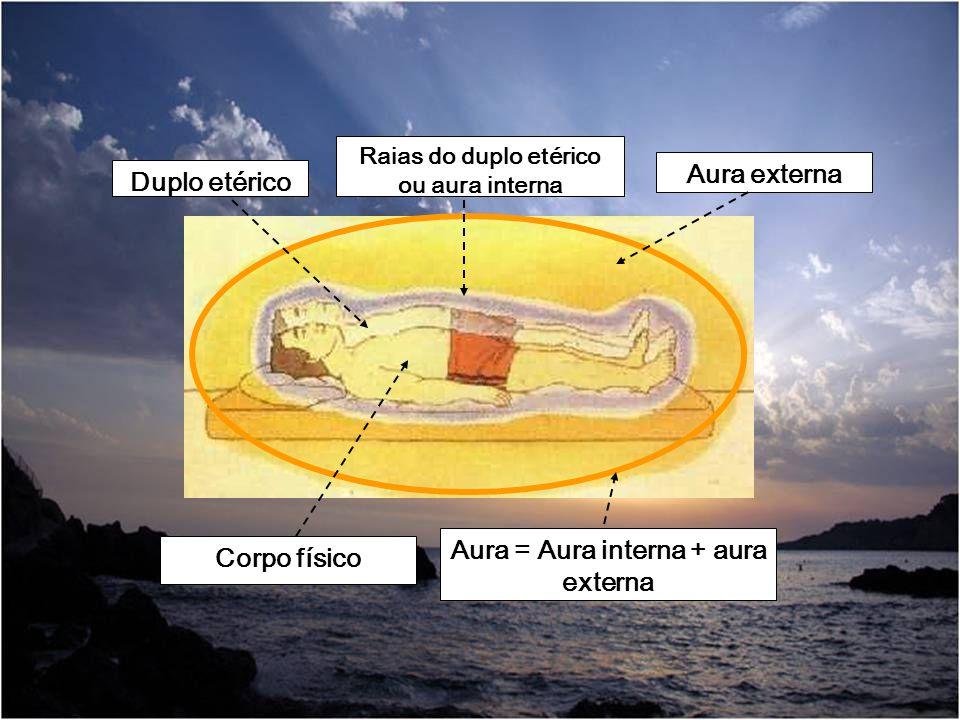 Aura = Aura interna + aura externa Corpo físico