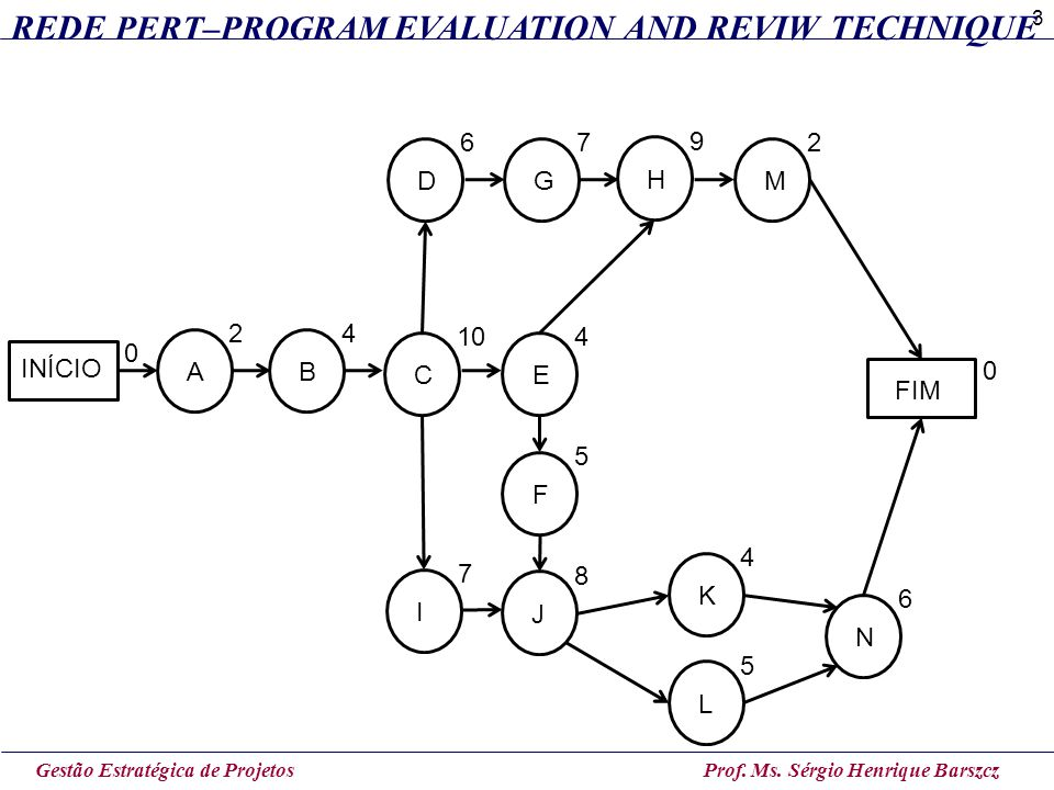 REDE PERT–PROGRAM EVALUATION AND REVIW TECHNIQUE
