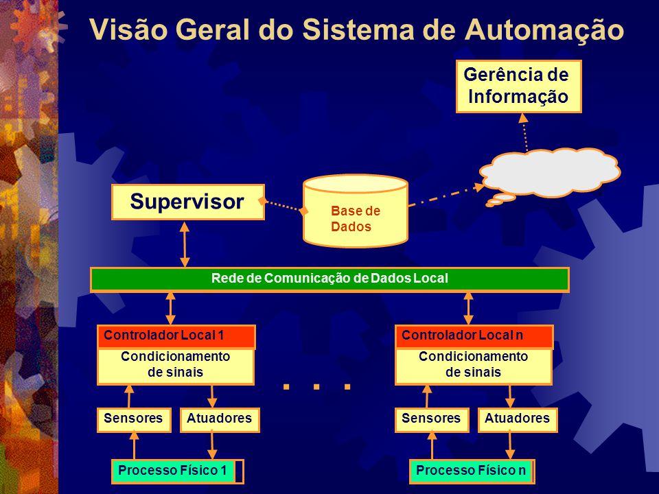 Visão Geral do Sistema de Automação