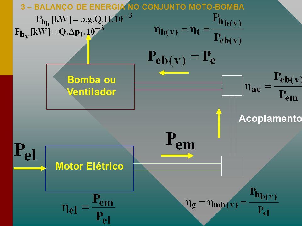 Bomba ou Ventilador Acoplamento Motor Elétrico