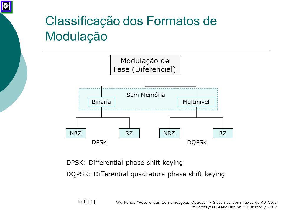 Classificação dos Formatos de Modulação