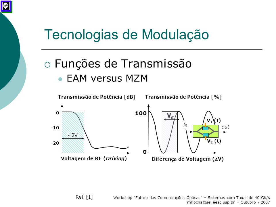 Tecnologias de Modulação