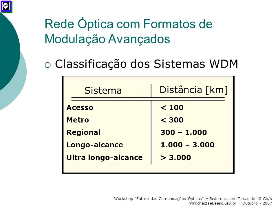 Rede Óptica com Formatos de Modulação Avançados