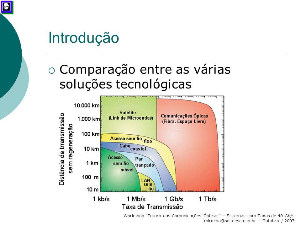 Introdução Comparação entre as várias soluções tecnológicas