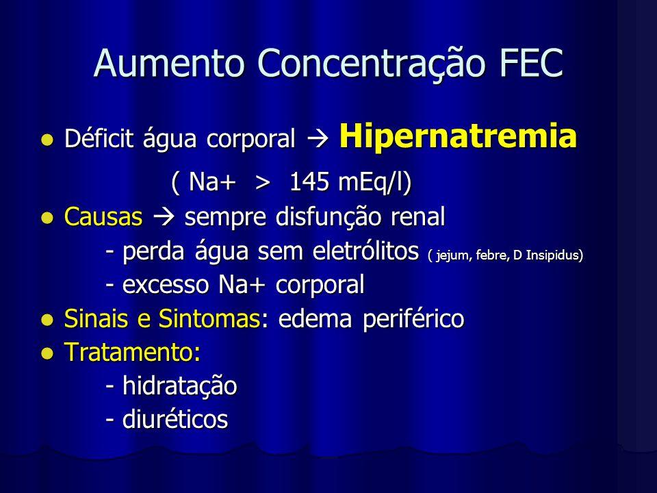 Aumento Concentração FEC