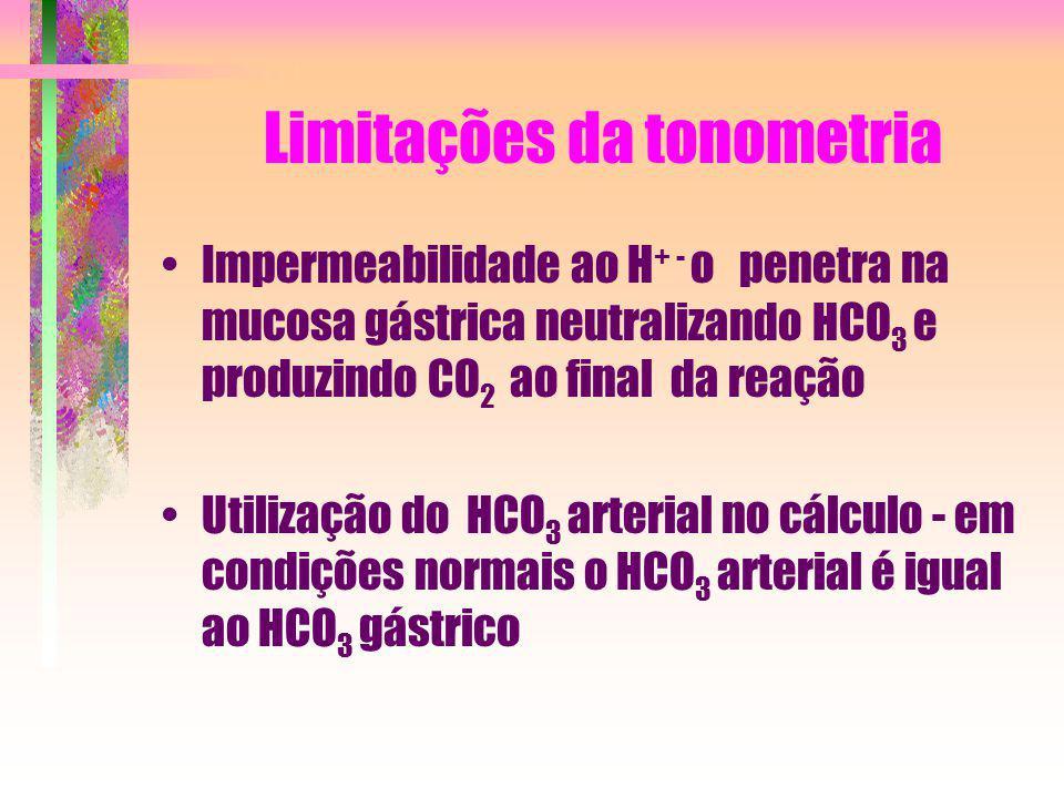 Limitações da tonometria
