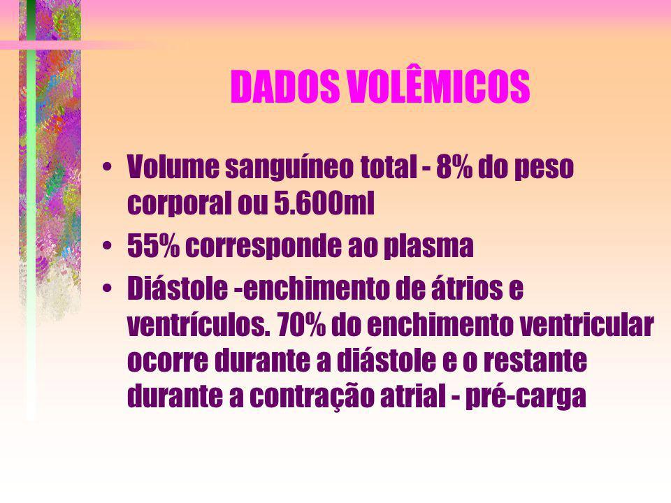 DADOS VOLÊMICOS Volume sanguíneo total - 8% do peso corporal ou 5.600ml. 55% corresponde ao plasma.
