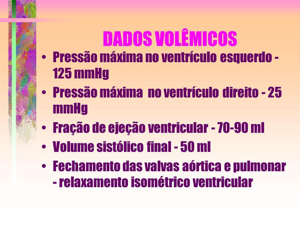 DADOS VOLÊMICOS Pressão máxima no ventrículo esquerdo - 125 mmHg