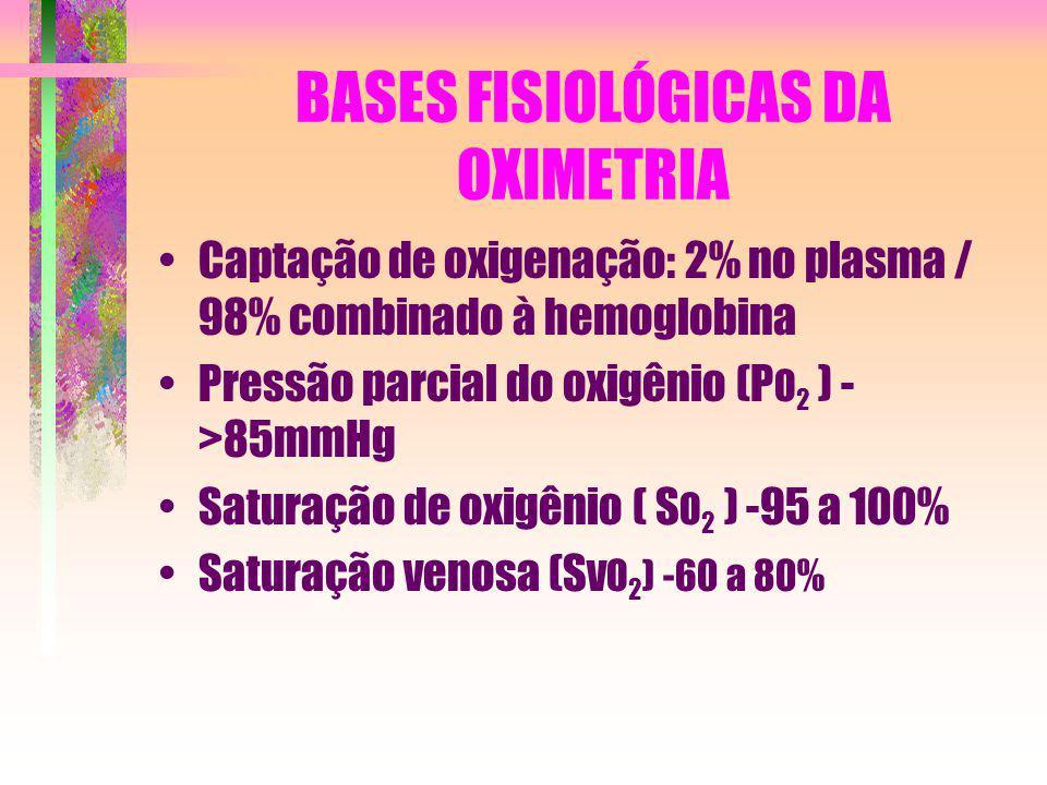 BASES FISIOLÓGICAS DA OXIMETRIA