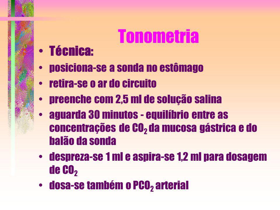 Tonometria Técnica: posiciona-se a sonda no estômago