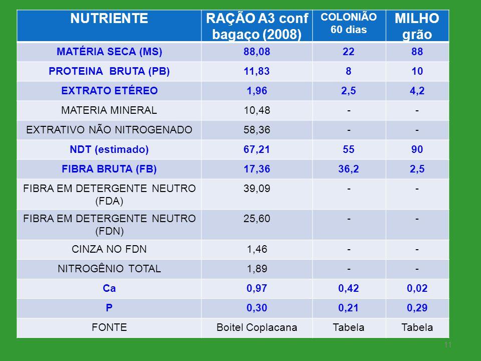 NUTRIENTE RAÇÃO A3 conf bagaço (2008) MILHO grão