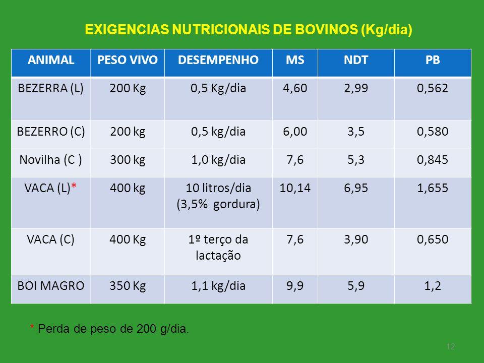 EXIGENCIAS NUTRICIONAIS DE BOVINOS (Kg/dia)