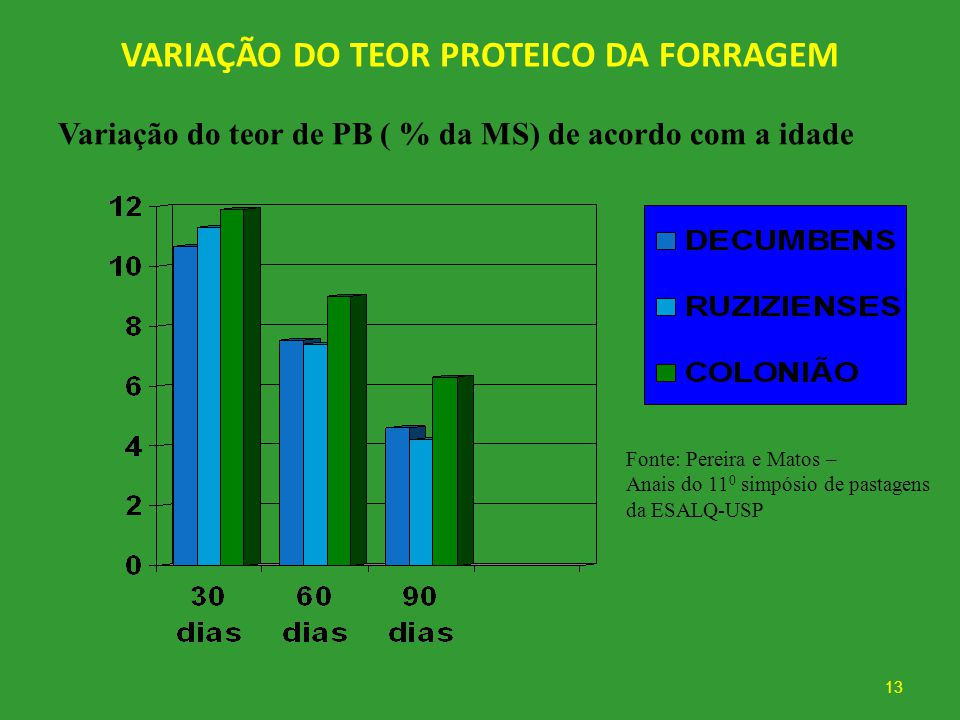 VARIAÇÃO DO TEOR PROTEICO DA FORRAGEM