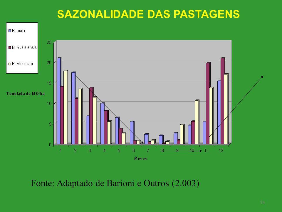 SAZONALIDADE DAS PASTAGENS
