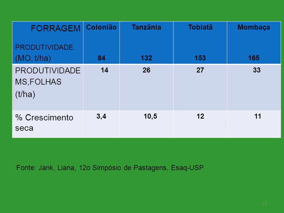 FORRAGEM (t/ha) % Crescimento seca (MO, t/ha) MS,FOLHAS PRODUTIVIDADE