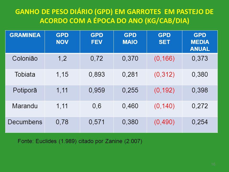 GANHO DE PESO DIÁRIO (GPD) EM GARROTES EM PASTEJO DE ACORDO COM A ÉPOCA DO ANO (KG/CAB/DIA)