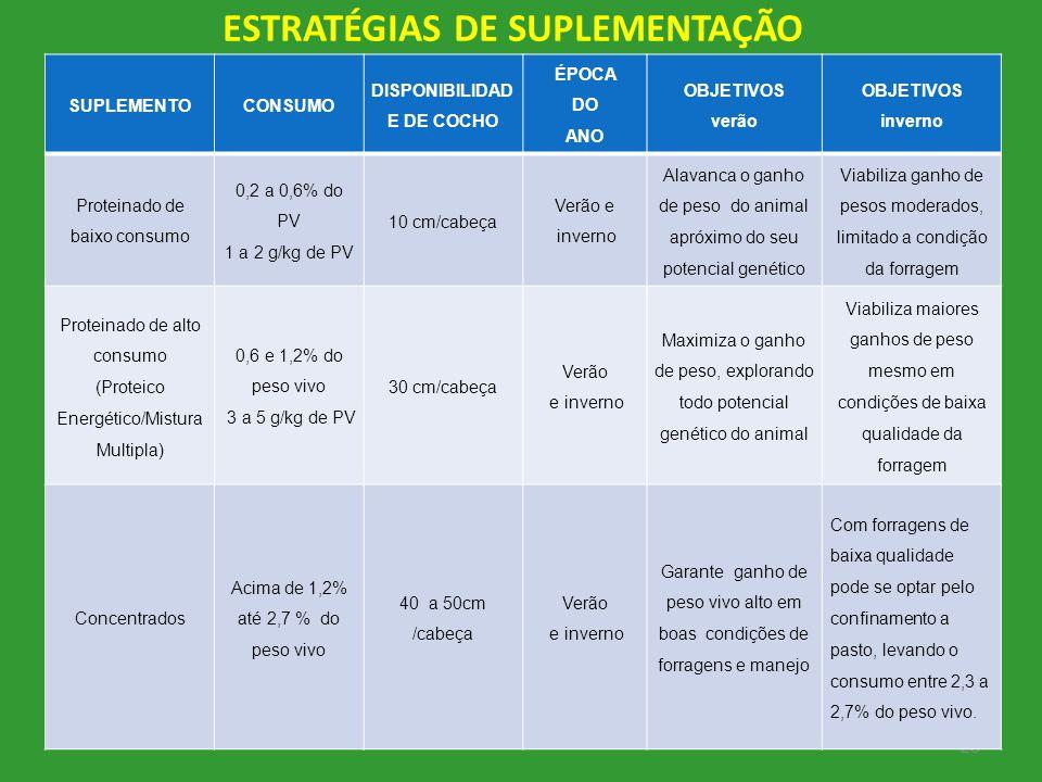ESTRATÉGIAS DE SUPLEMENTAÇÃO