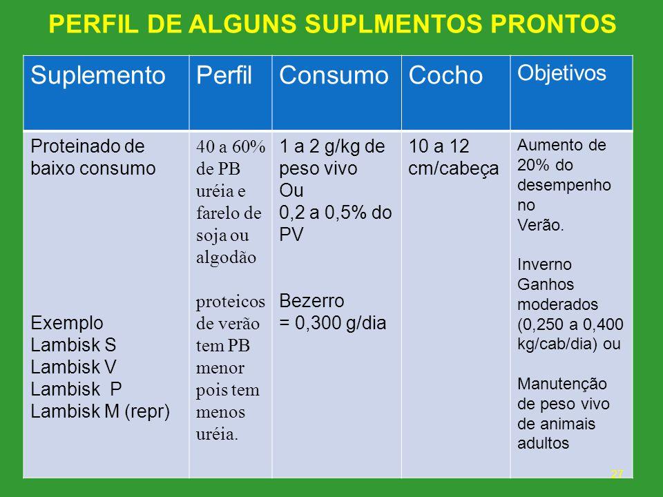 PERFIL DE ALGUNS SUPLMENTOS PRONTOS