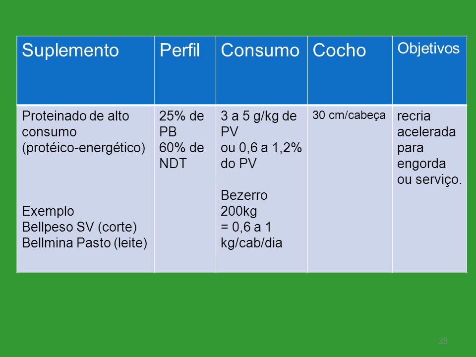 Suplemento Perfil Consumo Cocho Objetivos Proteinado de alto consumo